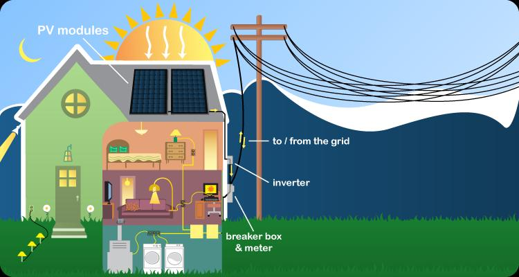 Grid Tied Solar PV Diagram